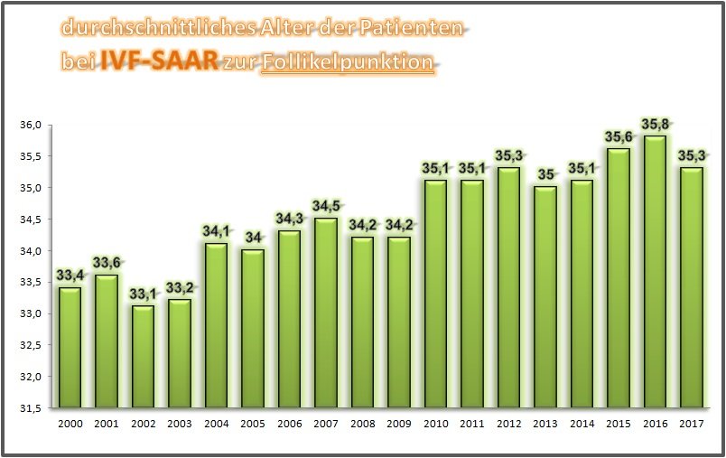 IVF-Saar - Zahlen